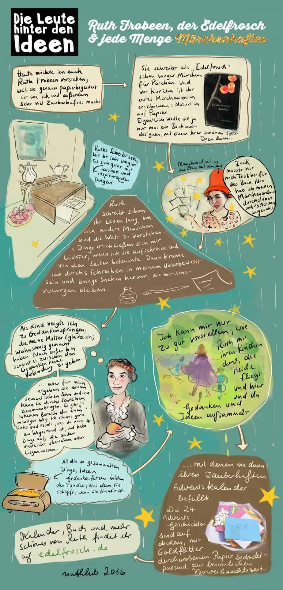 Ruth Frobeen macht Zauberhaftes auf Papier